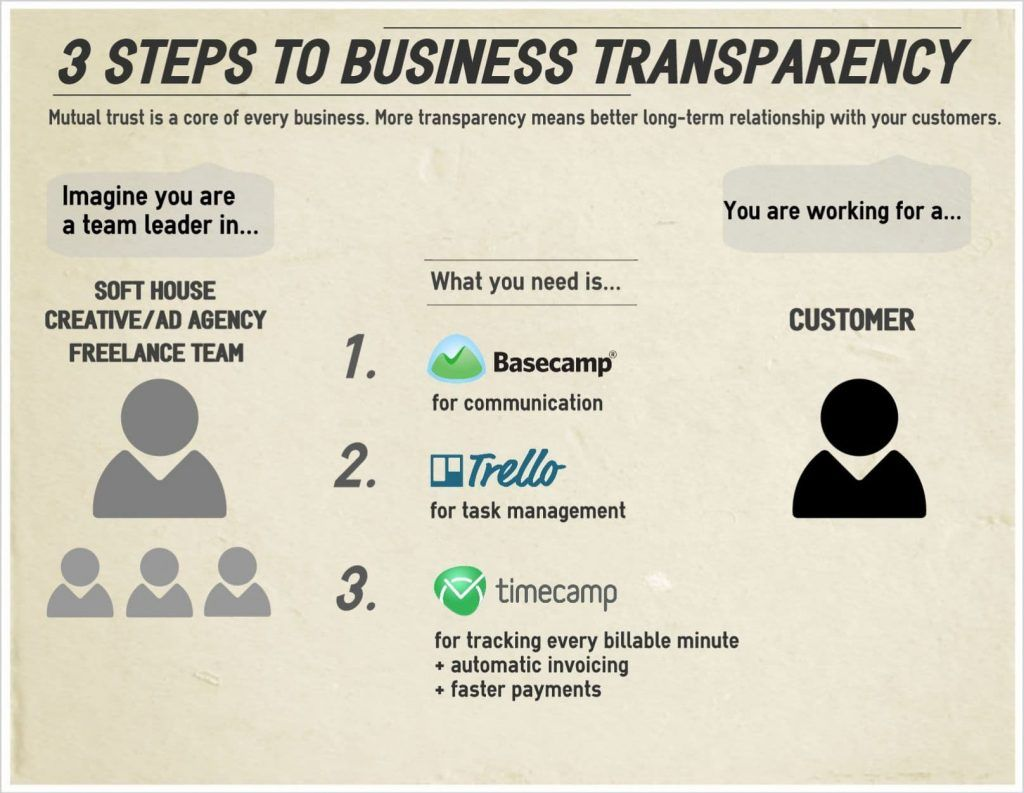 Business transparency - TC infographic