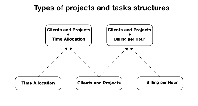 Which of 5 Types Are You? Find Your Ideal Project Structure
