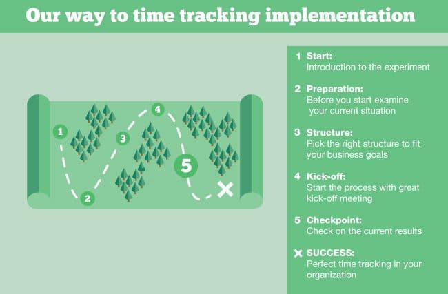 How to be sure time tracking implementation is going the right way?