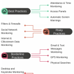 Time tracking allows you to monitor employees – is it completely legal?