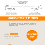 We tested it! Teams that use TimeCamp spend 42 more minutes a day productively
