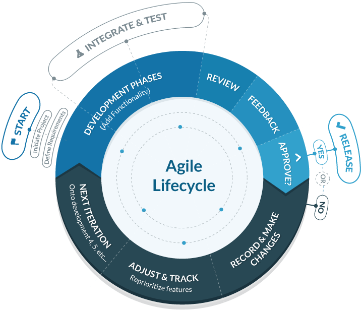 agile-screen1