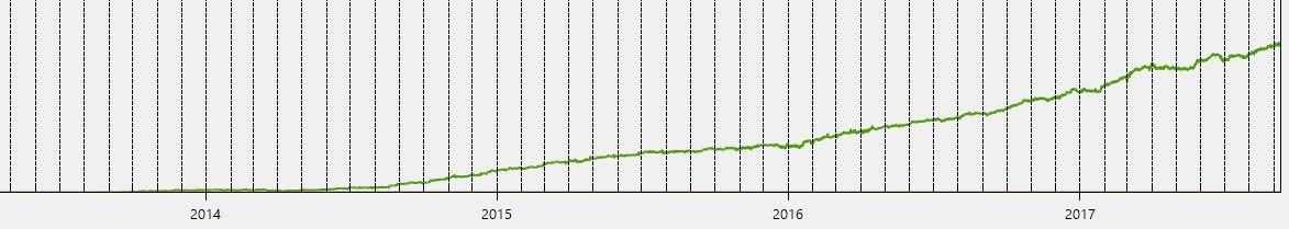 Increase in MRR