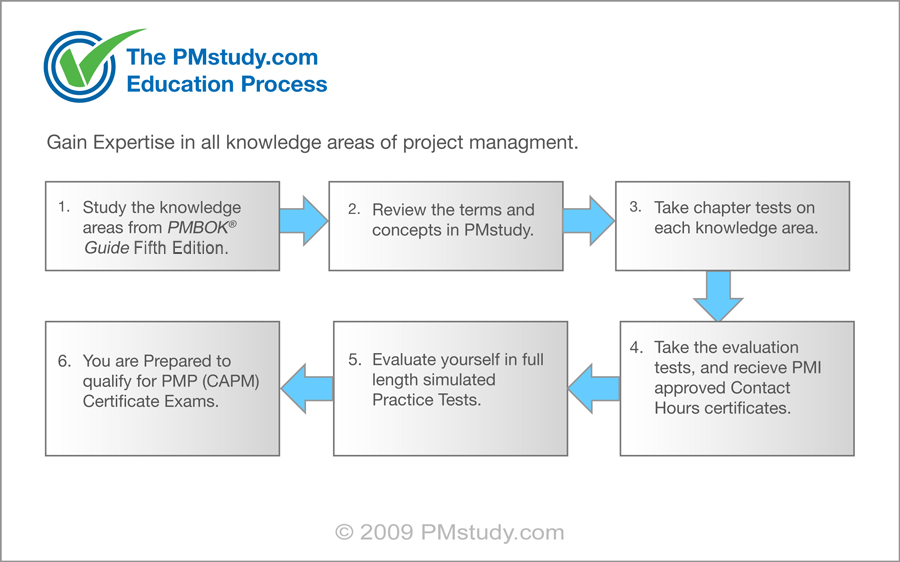 project manager course PM