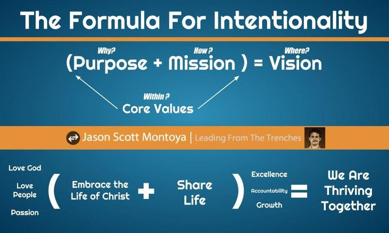 purpose+mission=vision