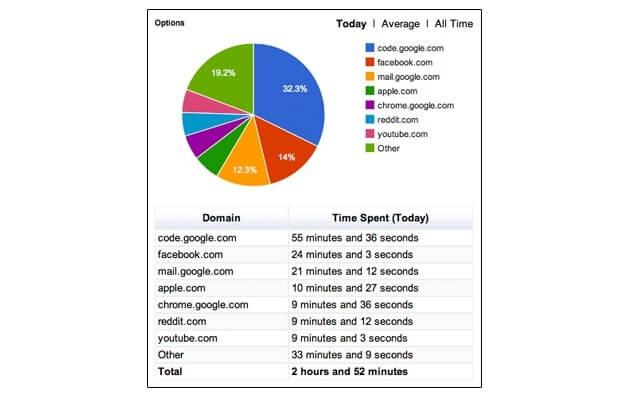 Web Timer dashboard